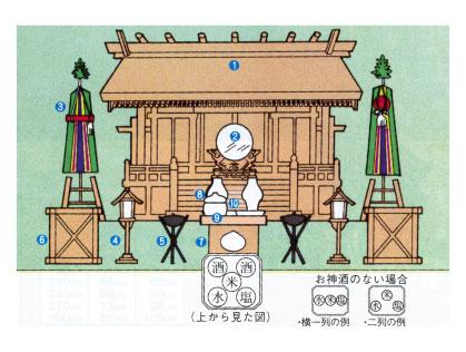 御宮 神棚 神具 お仏壇の日本堂 平塚店 茅ヶ崎店